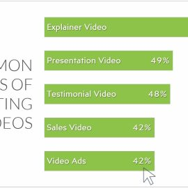 Video Ads Template - Chart on Types of Video