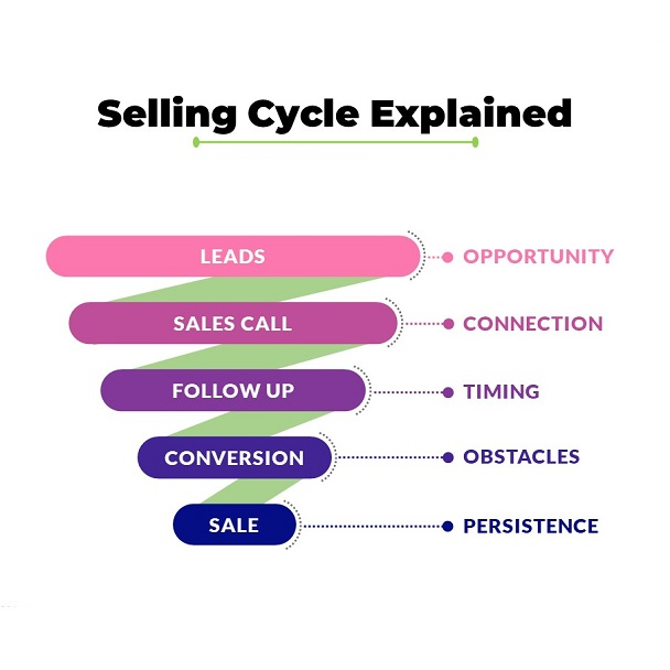 Sales Cycle Explained in this PPT Explainer Video