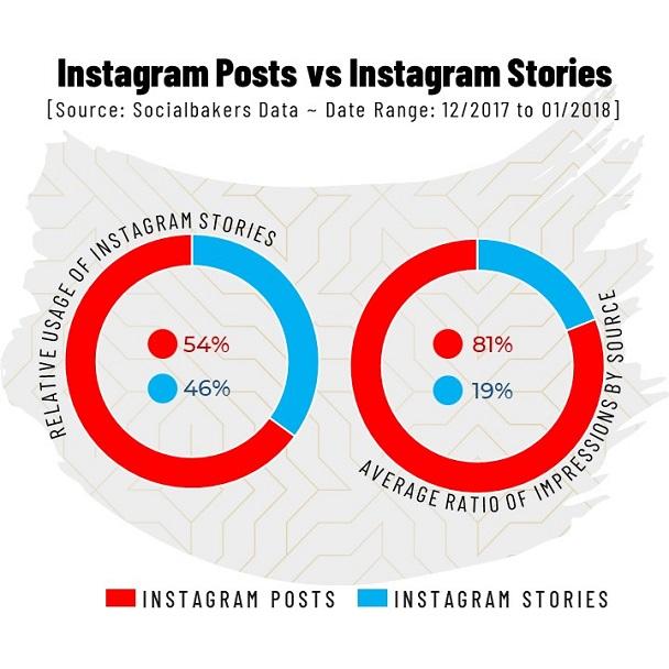 PowerPoint Pie Chart Video Template - Instagram Posts vs Stories
