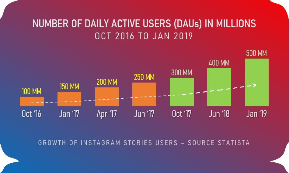 Instagram Stories Users Growth